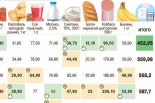 Где в Москве выгоднее покупать продукты? Инфографика