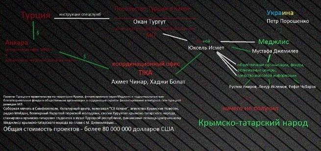 """""""Верхушка"""" агентурной сети турецкой разведки в Крыму"""