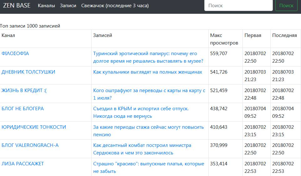 Яндекс-дзен - продолжение се…