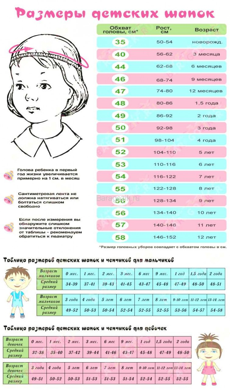 Размеры новорожденного ребенка по месяцам для вязания