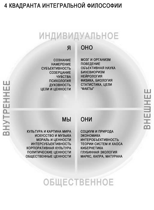 Интегральная Философия
