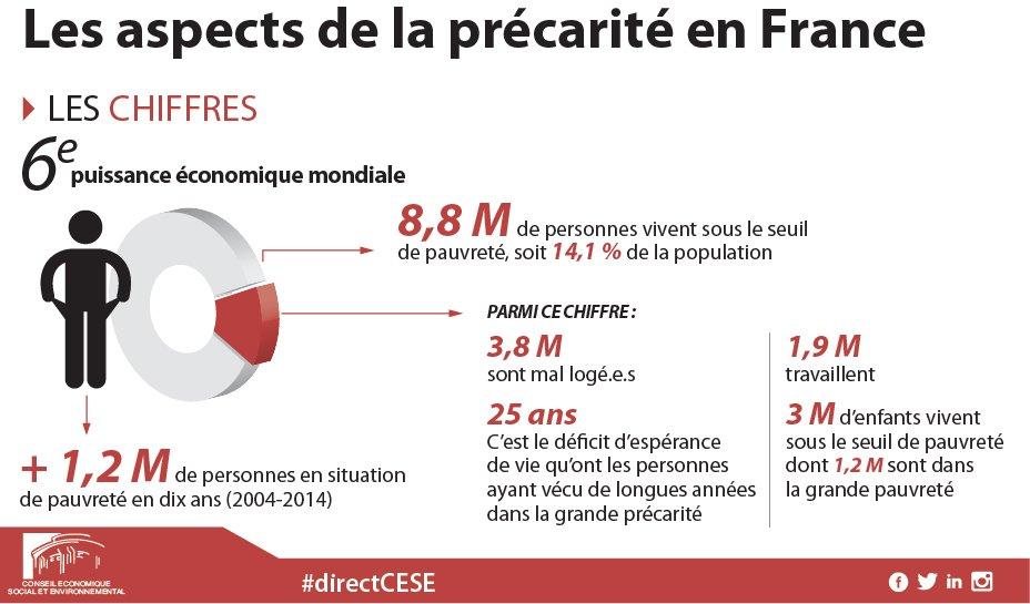 Во Франции, у которой шестое место в мире по экономике, более 8 млн человек живут в нишете