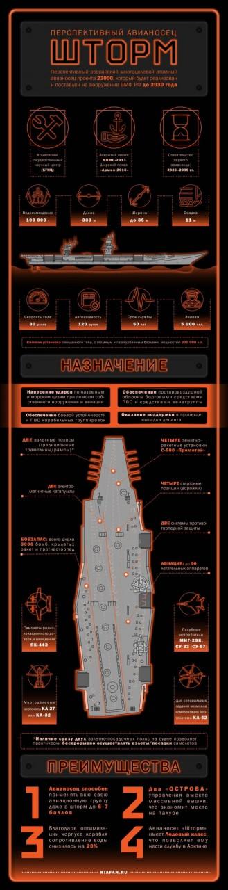 Перспективный авианосец проекта 23000 «Шторм». Инфографика