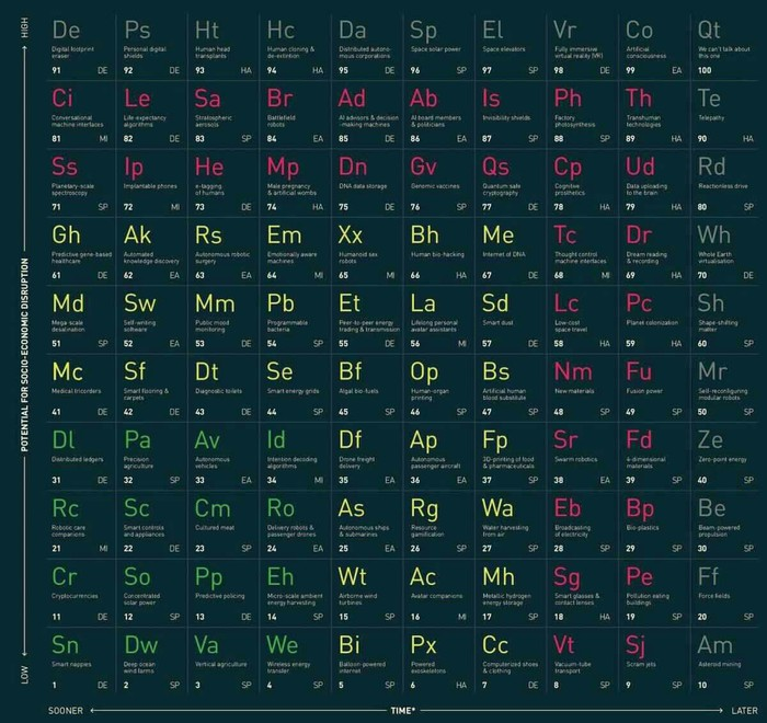 Ученые создали периодическую таблицу передовых и прорывных технологий Технологии, Таблица, Текст, Длиннопост