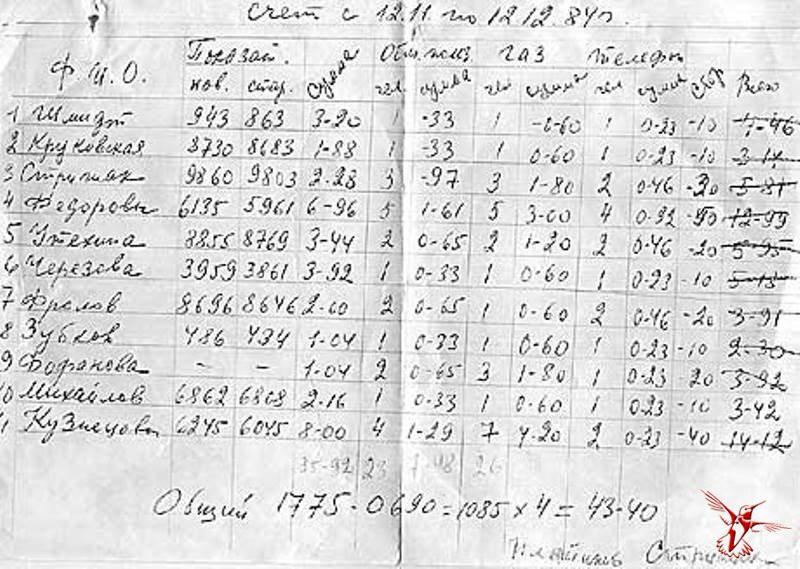 Здесь , очевидно, коммуналка: на 11 человек 43,40 руб. Если разделить поровну, то почти по 4 рубля на человека. история, ссср