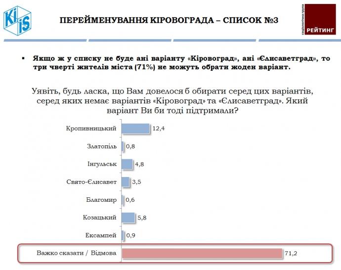 На Украине переименуют две области