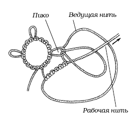 Фриволите соединение элементов с помощью пико для начинающих