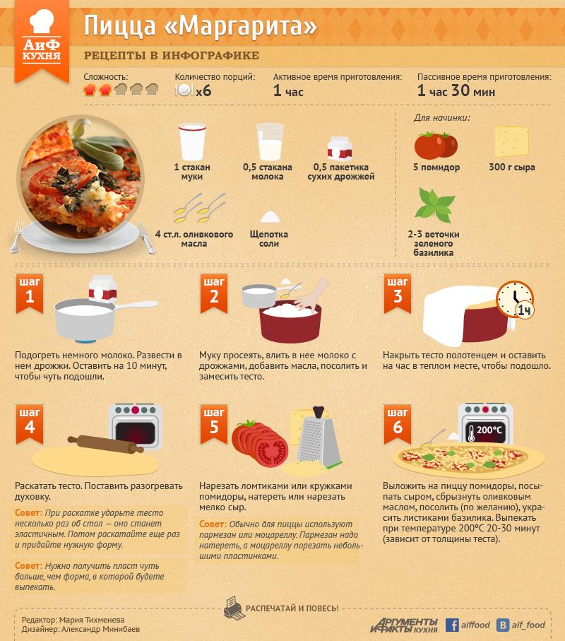 Как приготовить вкусно пиццу.рецепт тесто