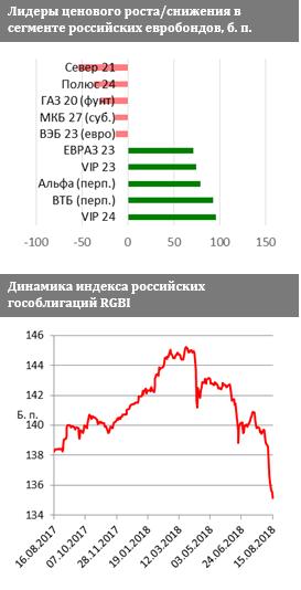 ФИНАМ: Долговые рынки EM вер…
