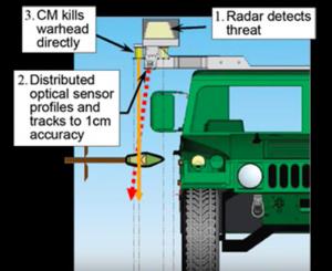 Принцип действия гильотинных снарядов: 1. Определение типа цели 2. Определение сенсором зоны поражения 3. Нейтрализация подлетающей ракеты