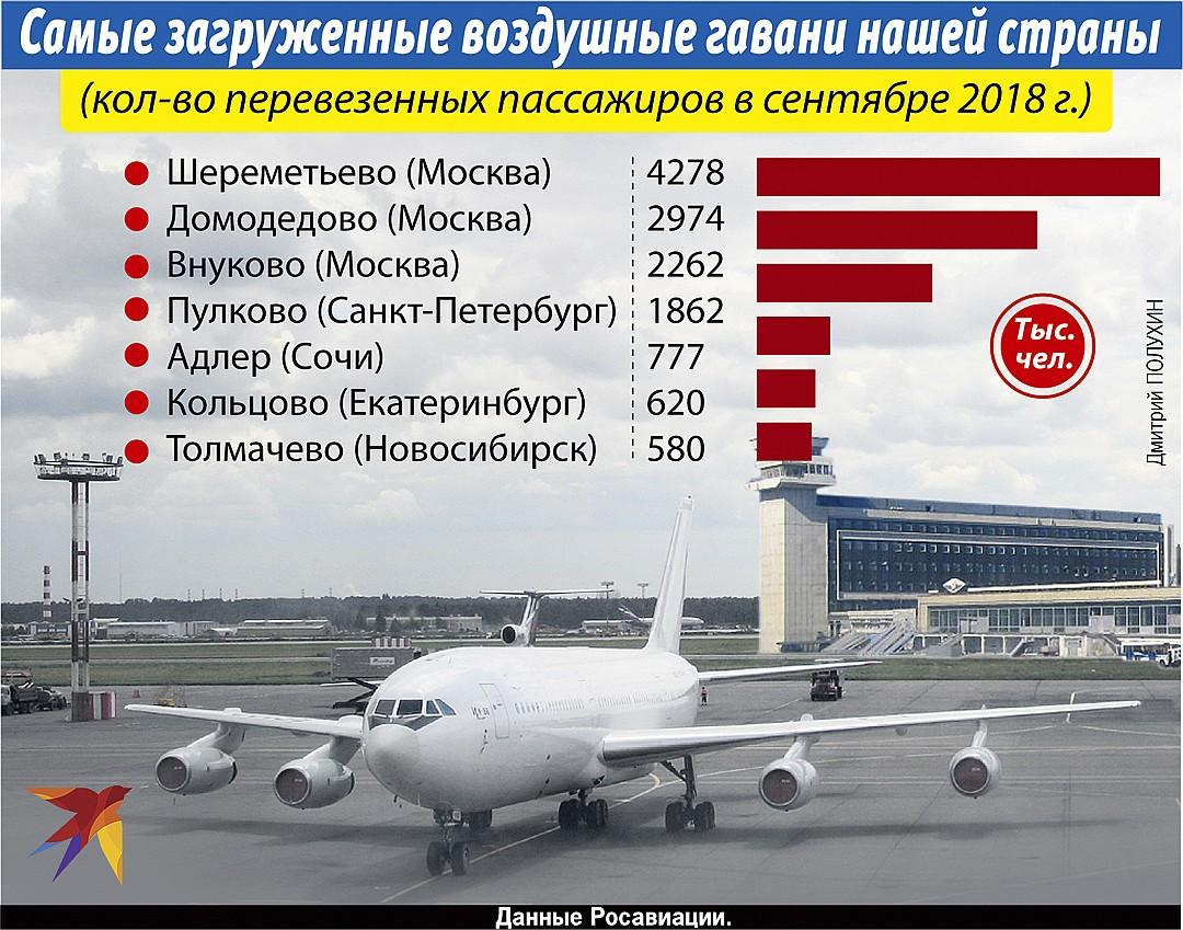 Самые загруженные воздушные гавани нашей страны Фото: Дмитрий ПОЛУХИН