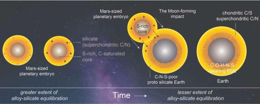 Откуда на Земле жизнь? Вот новый и четкий ответ ученых