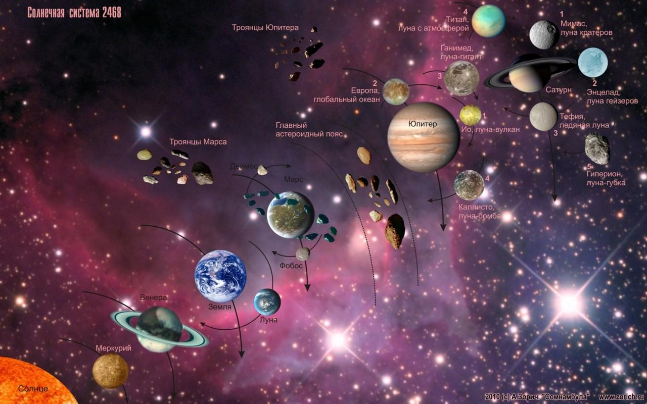 Солнечная система в масштабе (размером в 10 км!)