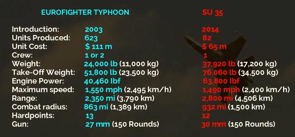 """Иностранцы честно сравнили Су-35 с истребителем ЕС """"Тайфун"""": «хищник против дутого пиара»"""