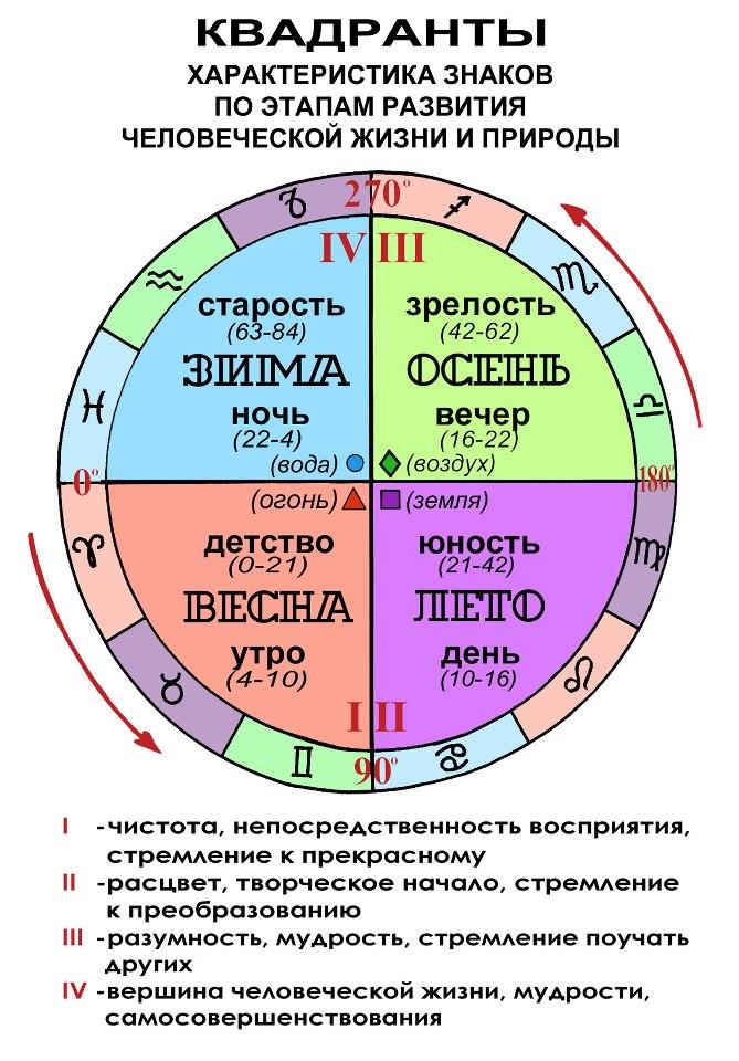 Ася, значение квадранта в астрологии государственный реестр