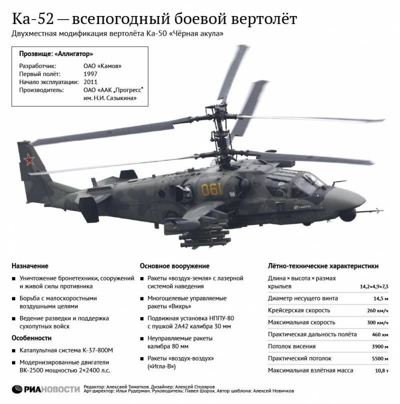 Разведывательно-ударный вертолёт Ка-52 «Аллигатор». Инфографика