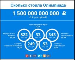 """А.Навальный назвал чиновников-победителей """"распильной гонки"""" в Сочи"""