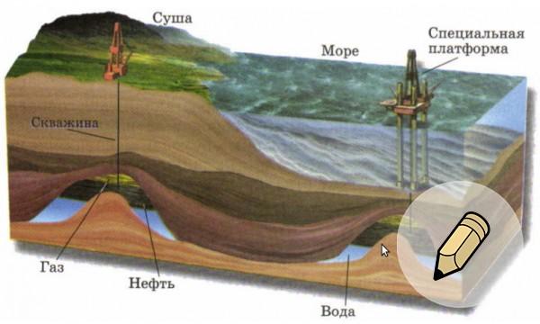 Где находится месторождения нефти в россии