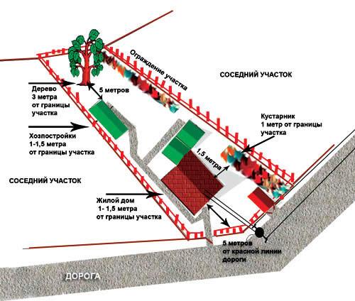 Расстояние между дорогой и забором