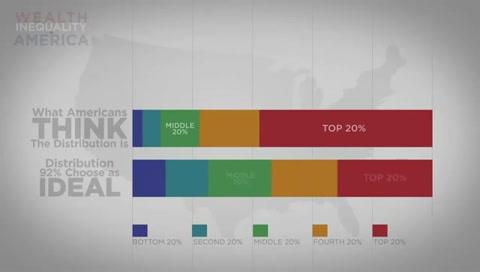 США - имущественное неравенство – Смотреть видео онлайн в Моем Мире.