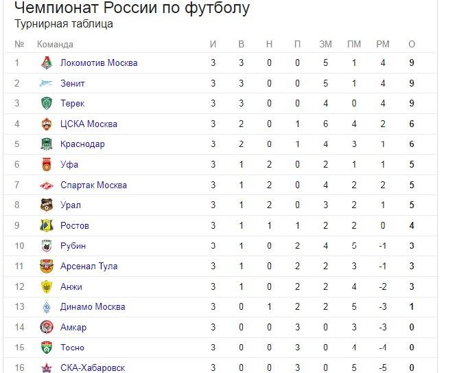 Турнирная таблица футбол россия чемпионат мира