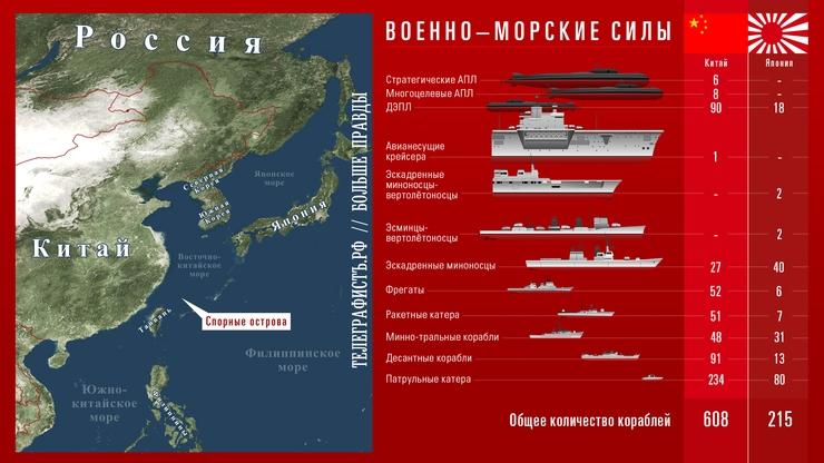 сколько у россии кораблей и подводных лодок