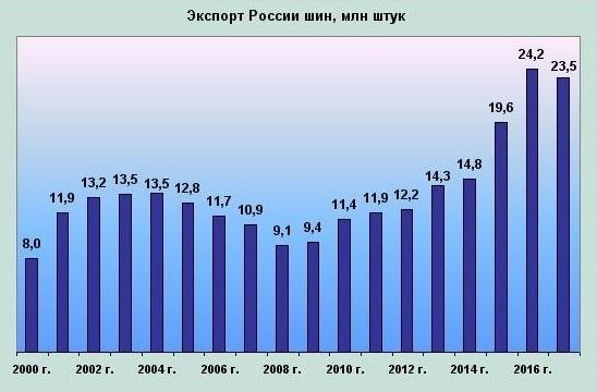 Главным рынком сбыта российс…