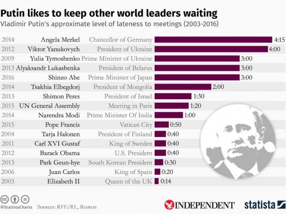 Раскрыта причина, почему Владимир Путин всегда опаздывает на встречи с мировыми лидерами - СМИ