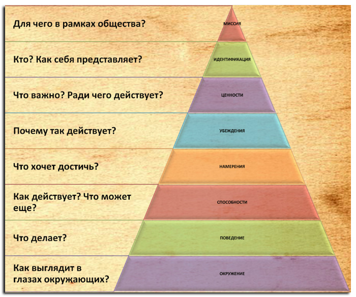 Найти ответ на вопрос, почему я так живу, поможет пирамида Дилтса