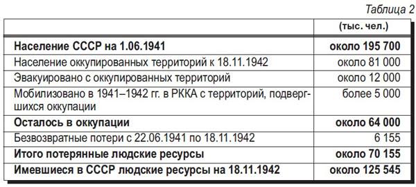 Агрессия лжи. (Мог ли СССР завалить Третий рейх трупами советских солдат?)