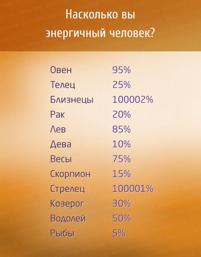 Знаки Зодиака в процентах