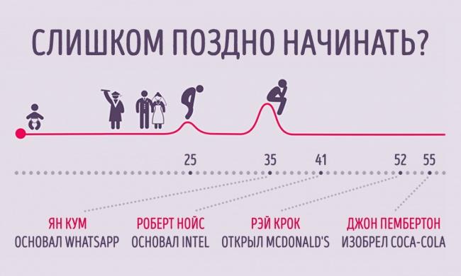 10 людей, которые не сразу стали успешными