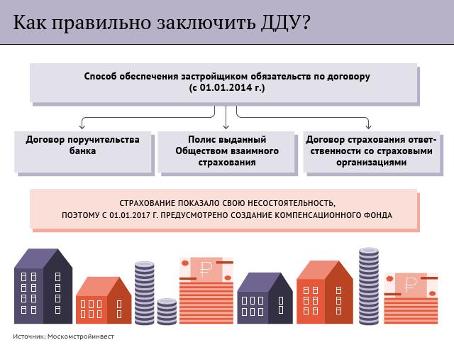 кто покупал квартиру по дду у подрядчика ноябре года Приморский
