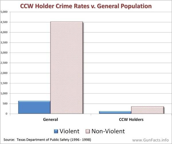 Мифы и факты скрытого ношения оружия в США.