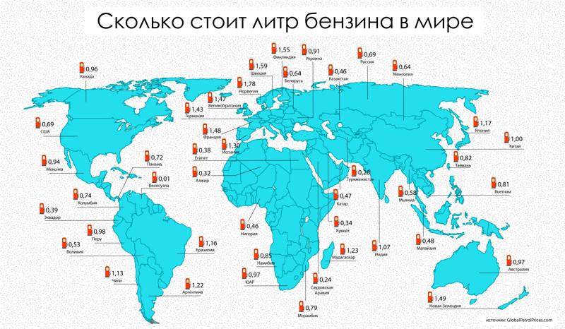 Сколько стоит литр бензина в мире