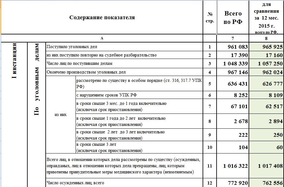 Так что там в России с оправдательными приговорами?