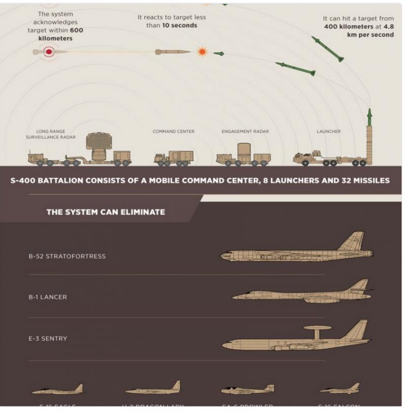Турецкое информагентство рассказало о возможностях системы С-400 на примере самолетов США