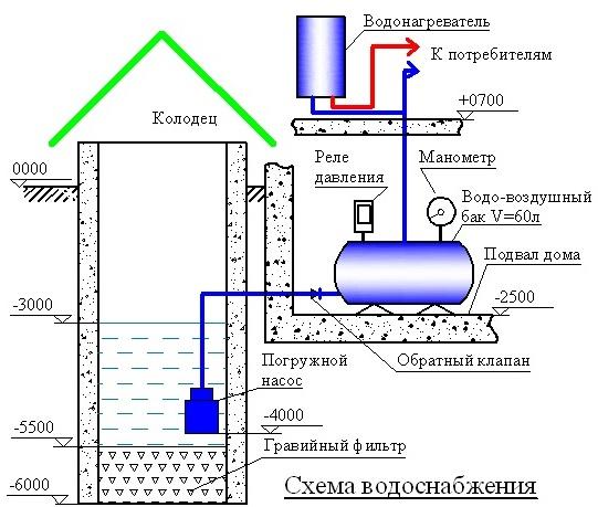 Подача воды в доме