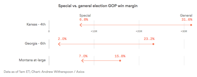 Democrats Gain Ground In Special Elections