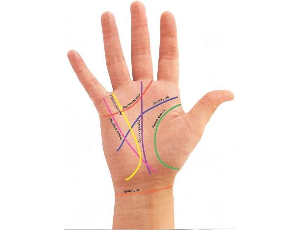 Как изменить линии на руке