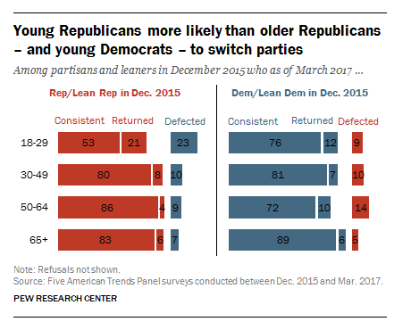 Roughly 10% of Voters Switched Parties