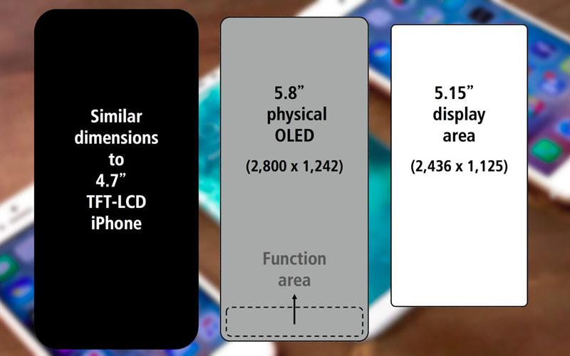 Apple переходит на 2K: 5,8-дюймовый iPhone 8 получит дисплей с разрешением 2800 x 1242 пикселей