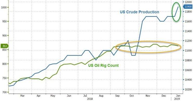 США вытесняют ОПЕК с рынка нефти