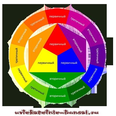 Цветовой круг Иттена..