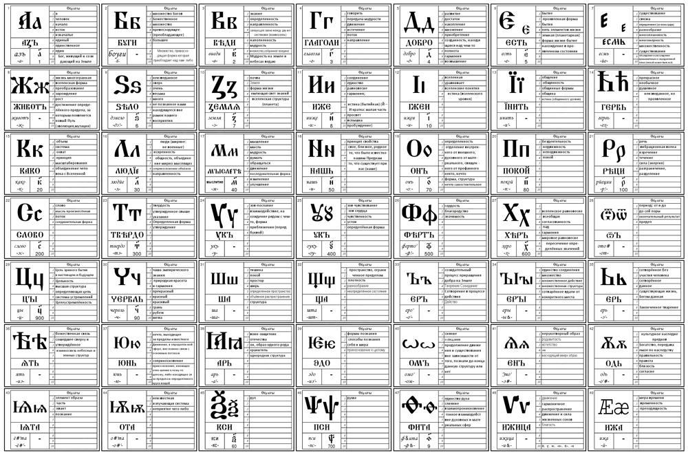 Азбучные истины русского языка
