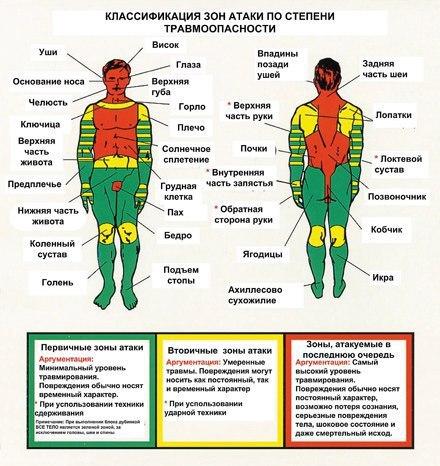 Зоны атаки по степени травмоопасности