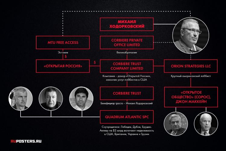 """Деньги на революцию: как устроено оффшорное финансирование """"Открытой России"""" Ходорковского"""