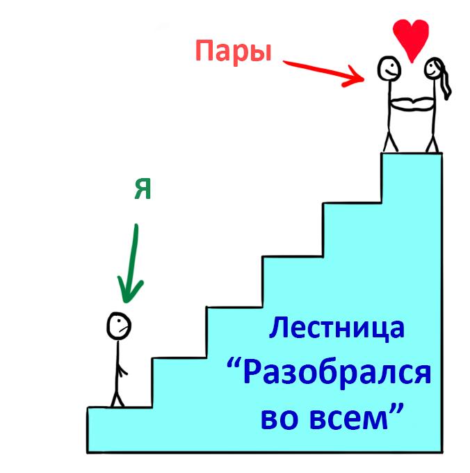Как выбрать себе спутника жизни