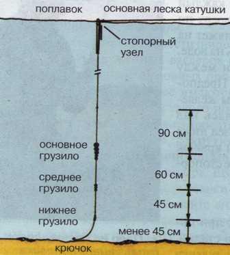 классификация веса поплавков