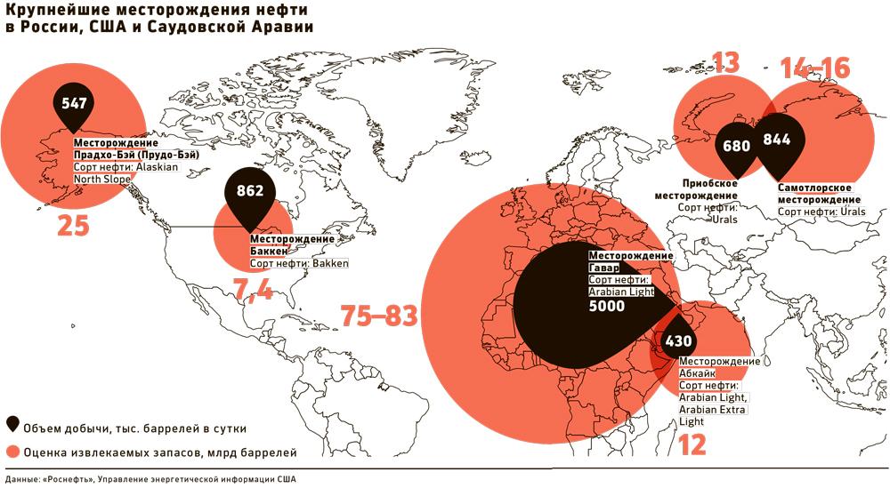 ЛУКОЙЛ спрогнозировал падение добычи нефти в России в течение пяти лет
